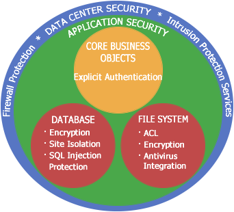 Application Security Layers